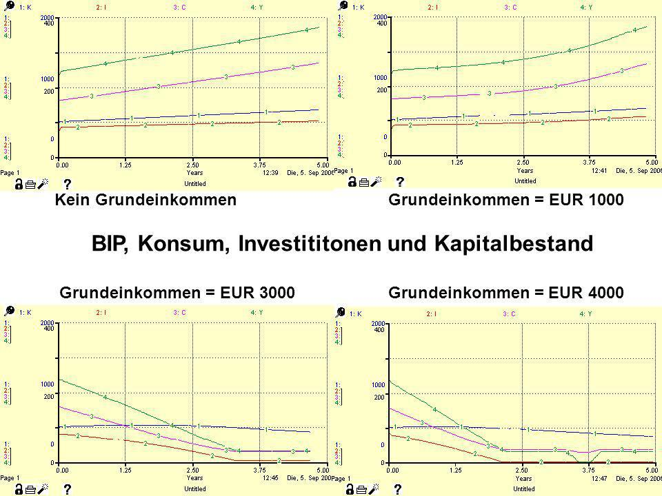 Kein Grundeinkommen Grundeinkommen = EUR 1000 BIP, Konsum, Investititonen und Kapitalbestand Grundeinkommen = EUR 3000 Grundeinkommen = EUR 4000