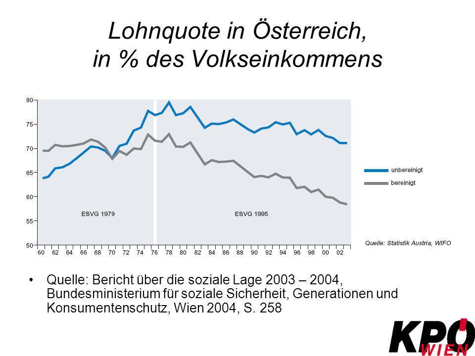 Lohnquote in Österreich, in % des Volkseinkommens Quelle: Bericht über die soziale Lage 2003 – 2004, Bundesministerium für soziale Sicherheit, Generat