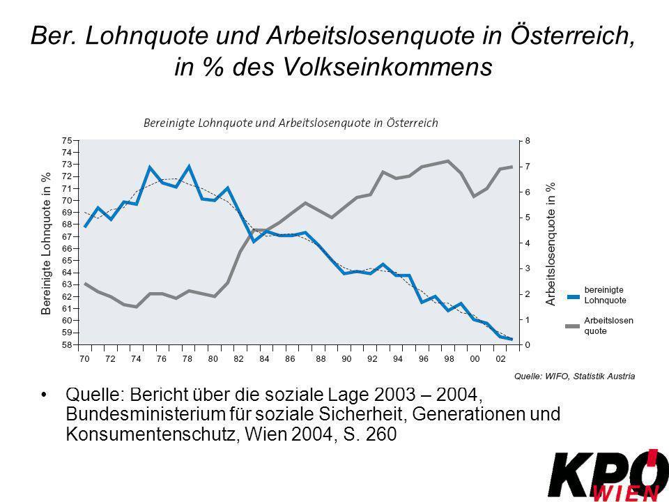 Ber. Lohnquote und Arbeitslosenquote in Österreich, in % des Volkseinkommens Quelle: Bericht über die soziale Lage 2003 – 2004, Bundesministerium für
