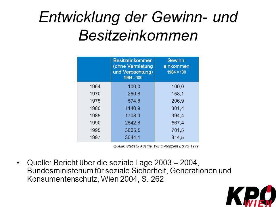 Entwicklung der Gewinn- und Besitzeinkommen Quelle: Bericht über die soziale Lage 2003 – 2004, Bundesministerium für soziale Sicherheit, Generationen