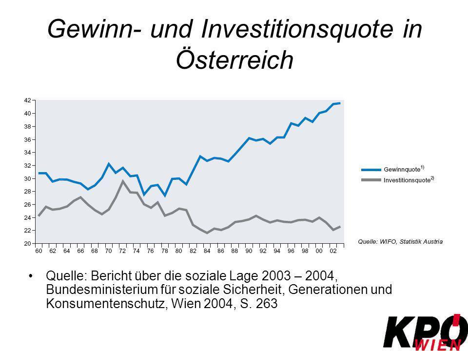 Gewinn- und Investitionsquote in Österreich Quelle: Bericht über die soziale Lage 2003 – 2004, Bundesministerium für soziale Sicherheit, Generationen