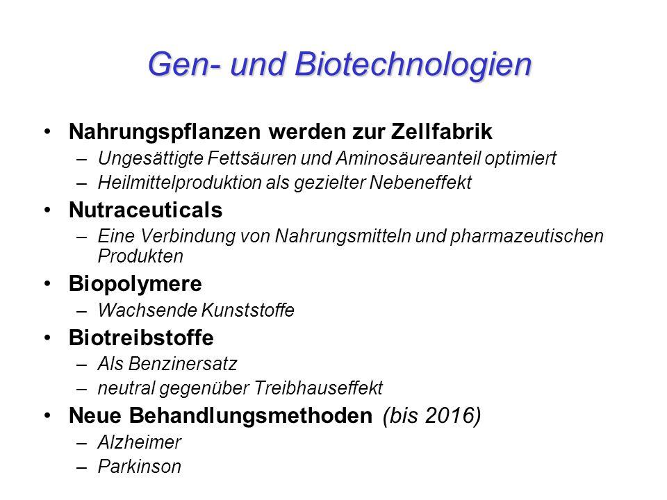 Gen- und Biotechnologien Nahrungspflanzen werden zur Zellfabrik –Ungesättigte Fettsäuren und Aminosäureanteil optimiert –Heilmittelproduktion als gezielter Nebeneffekt Nutraceuticals –Eine Verbindung von Nahrungsmitteln und pharmazeutischen Produkten Biopolymere –Wachsende Kunststoffe Biotreibstoffe –Als Benzinersatz –neutral gegenüber Treibhauseffekt Neue Behandlungsmethoden (bis 2016) –Alzheimer –Parkinson
