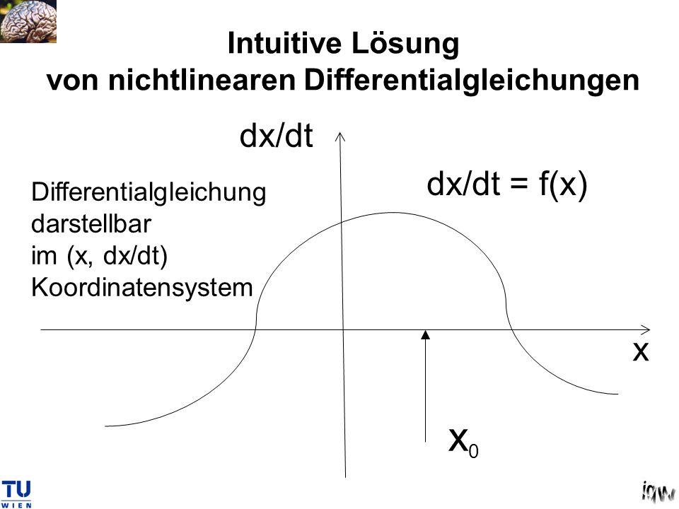 Intuitive Lösung von nichtlinearen Differentialgleichungen dx/dt = f(x) x0x0 x dx/dt Differentialgleichung darstellbar im (x, dx/dt) Koordinatensystem