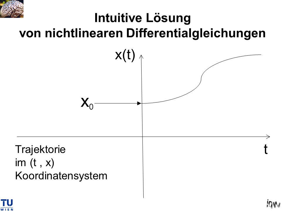 Intuitive Lösung von nichtlinearen Differentialgleichungen x0x0 x(t) t Trajektorie im (t, x) Koordinatensystem