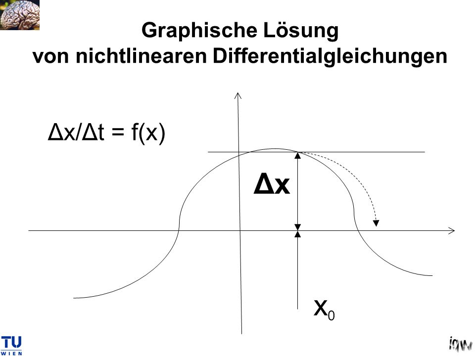 Graphische Lösung von nichtlinearen Differentialgleichungen x0x0 Δx Δx/Δt = f(x)