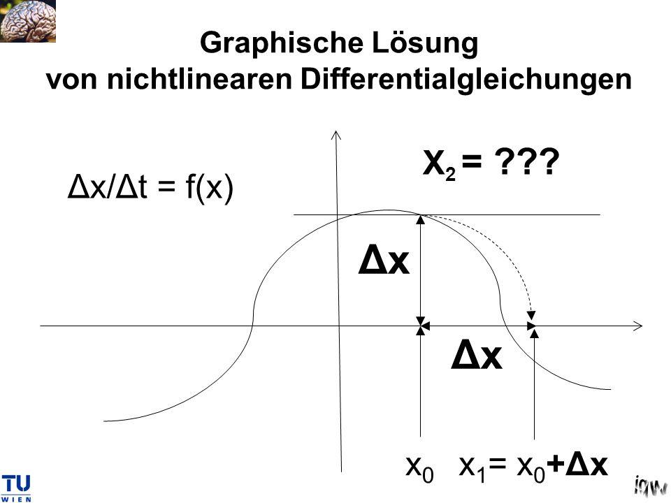 Graphische Lösung von nichtlinearen Differentialgleichungen x0x0 Δx x 1 = x 0 +Δx Δx/Δt = f(x) X 2 = ???