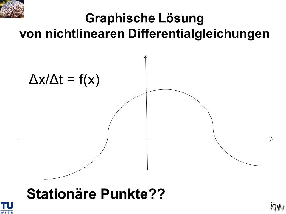 Graphische Lösung von nichtlinearen Differentialgleichungen Stationäre Punkte?? Δx/Δt = f(x)