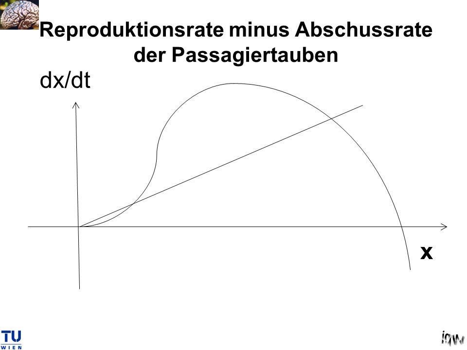 Reproduktionsrate minus Abschussrate der Passagiertauben x dx/dt