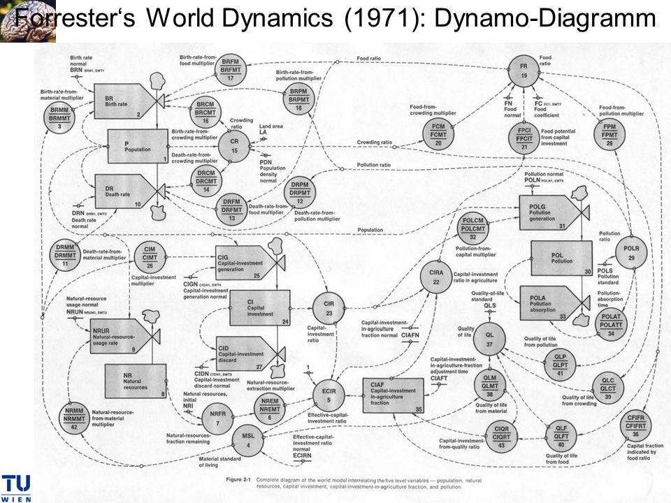 Forresters World Dynamics (1971): Dynamo-Diagramm