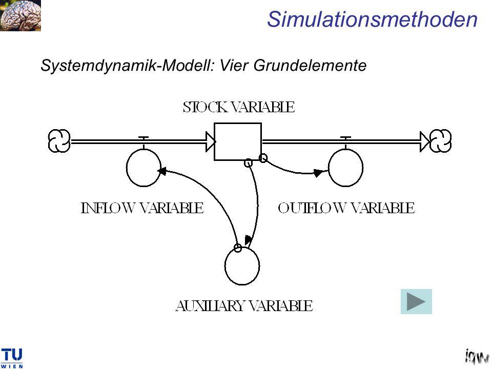 Systemdynamik-Modell: Vier Grundelemente Simulationsmethoden