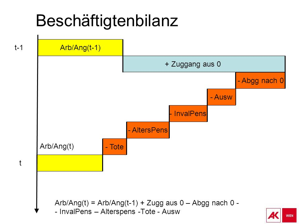 Beschäftigtenbilanz Arb/Ang(t) = Arb/Ang(t-1) + Zugg aus 0 – Abgg nach 0 - - InvalPens – Alterspens -Tote - Ausw Arb/Ang(t-1) - Tote Arb/Ang(t) + Zuggang aus 0 t-1 t - Abgg nach 0 - InvalPens - AltersPens - Ausw