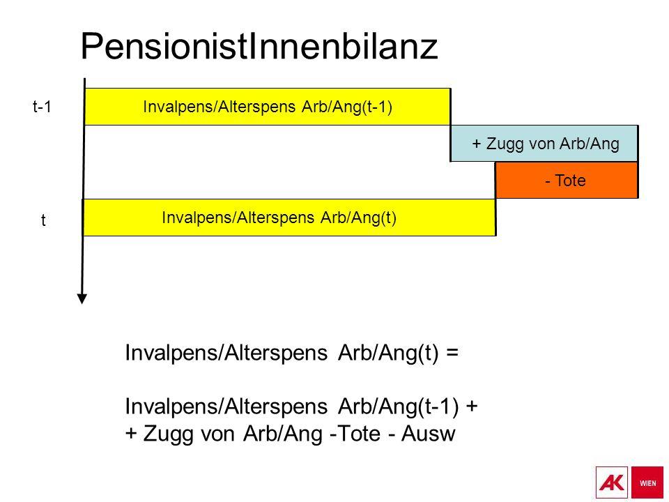 PensionistInnenbilanz Invalpens/Alterspens Arb/Ang(t) = Invalpens/Alterspens Arb/Ang(t-1) + + Zugg von Arb/Ang -Tote - Ausw Invalpens/Alterspens Arb/Ang(t-1) - Tote Invalpens/Alterspens Arb/Ang(t) + Zugg von Arb/Ang t-1 t