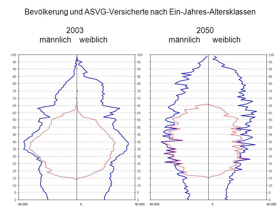 Bevölkerung und ASVG-Versicherte nach Ein-Jahres-Altersklassen 2003 2050 männlich weiblich männlich weiblich