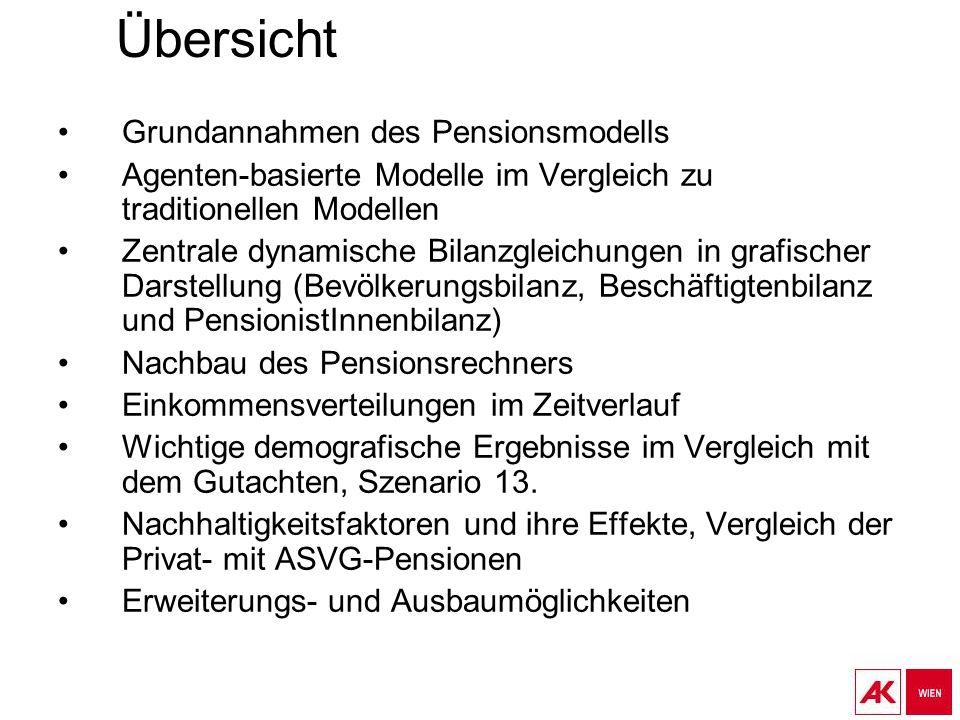 Übersicht Grundannahmen des Pensionsmodells Agenten-basierte Modelle im Vergleich zu traditionellen Modellen Zentrale dynamische Bilanzgleichungen in