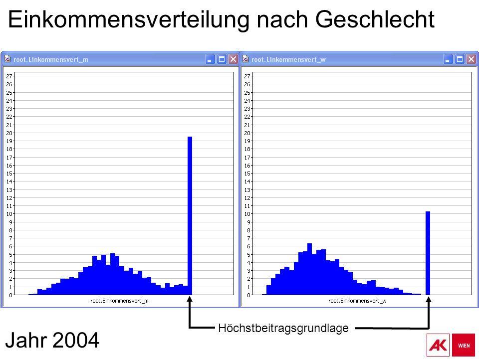 Jahr 2004 Einkommensverteilung nach Geschlecht Höchstbeitragsgrundlage