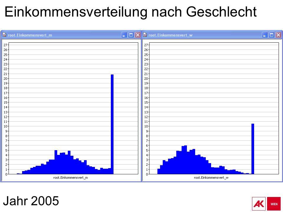Einkommensverteilung nach Geschlecht Jahr 2005
