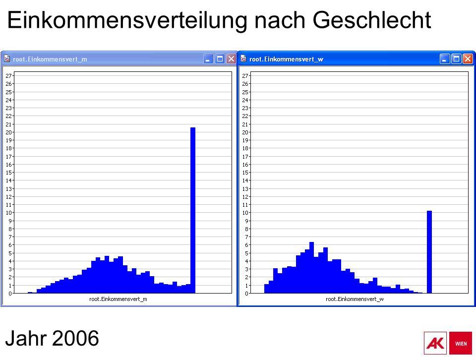 Jahr 2006 Einkommensverteilung nach Geschlecht