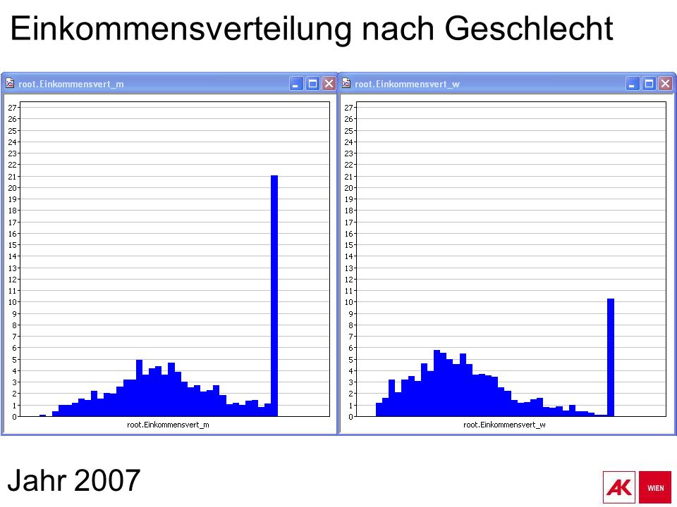 Jahr 2007 Einkommensverteilung nach Geschlecht