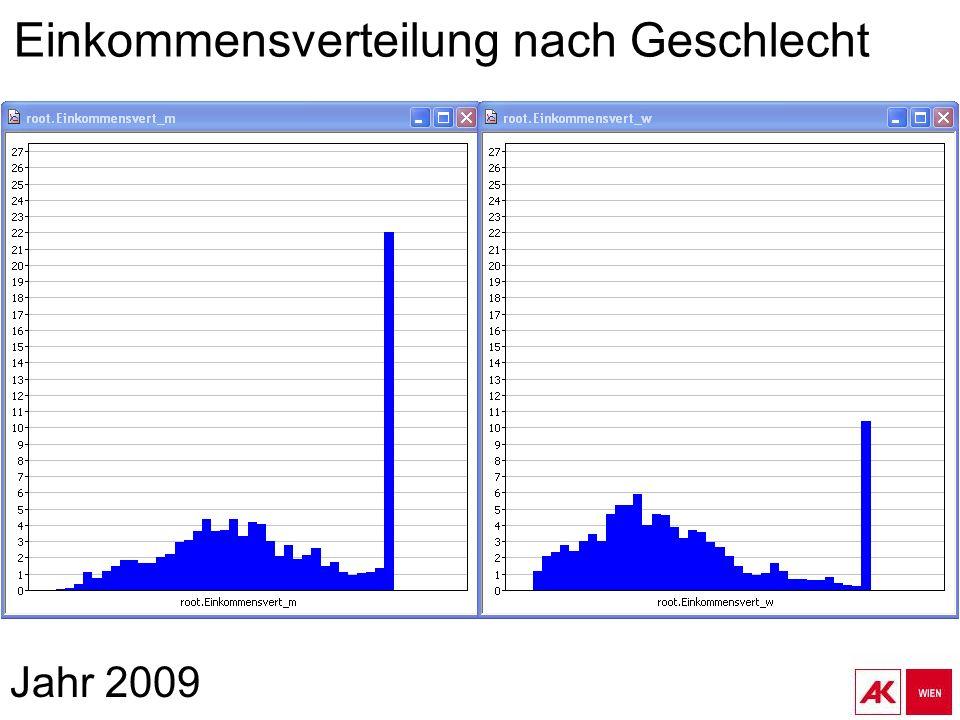 Jahr 2009 Einkommensverteilung nach Geschlecht
