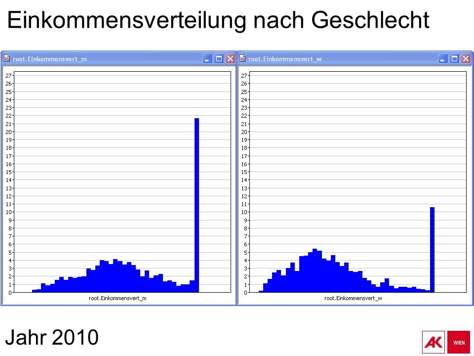 Jahr 2010 Einkommensverteilung nach Geschlecht
