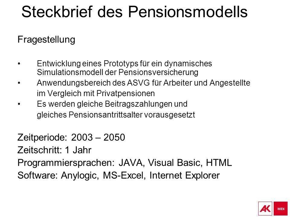 Steckbrief des Pensionsmodells Fragestellung Entwicklung eines Prototyps für ein dynamisches Simulationsmodell der Pensionsversicherung Anwendungsbere