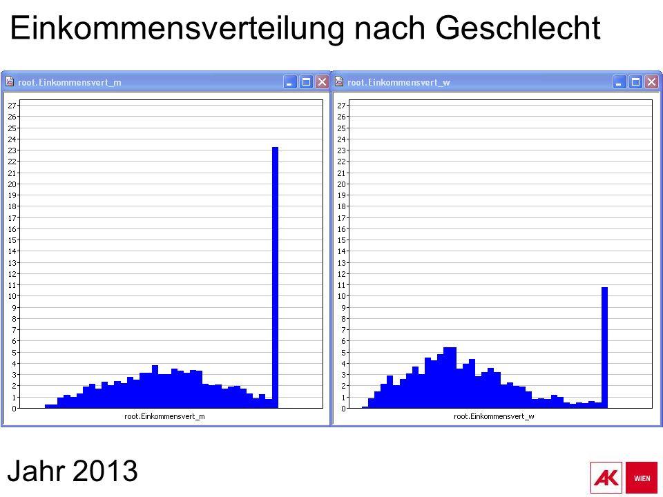 Jahr 2013 Einkommensverteilung nach Geschlecht