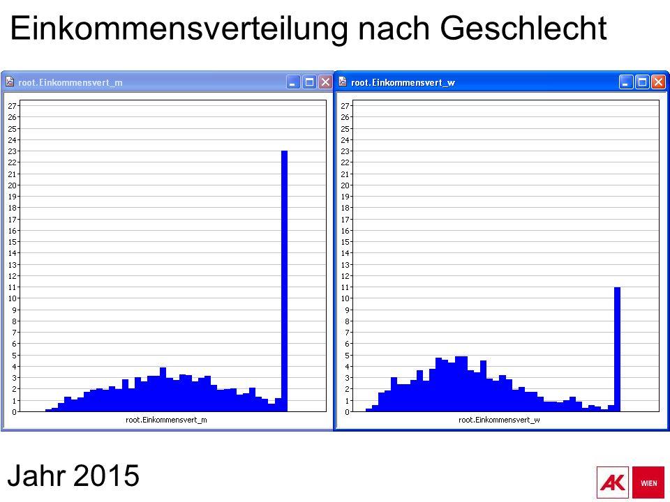 Jahr 2015 Einkommensverteilung nach Geschlecht