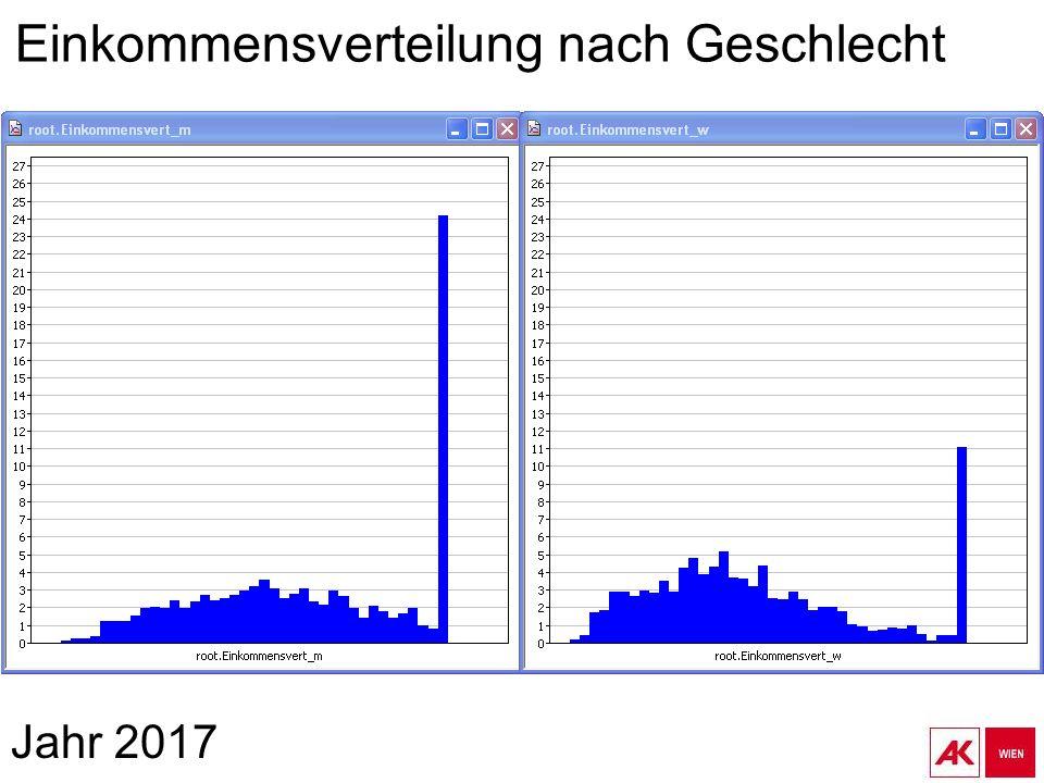 Jahr 2017 Einkommensverteilung nach Geschlecht