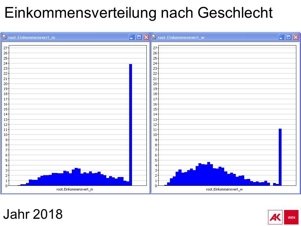 Jahr 2018 Einkommensverteilung nach Geschlecht