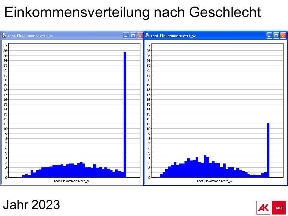 Jahr 2023 Einkommensverteilung nach Geschlecht