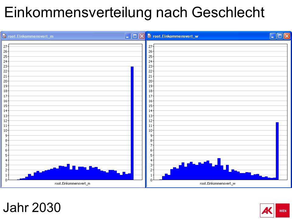 Jahr 2030 Einkommensverteilung nach Geschlecht