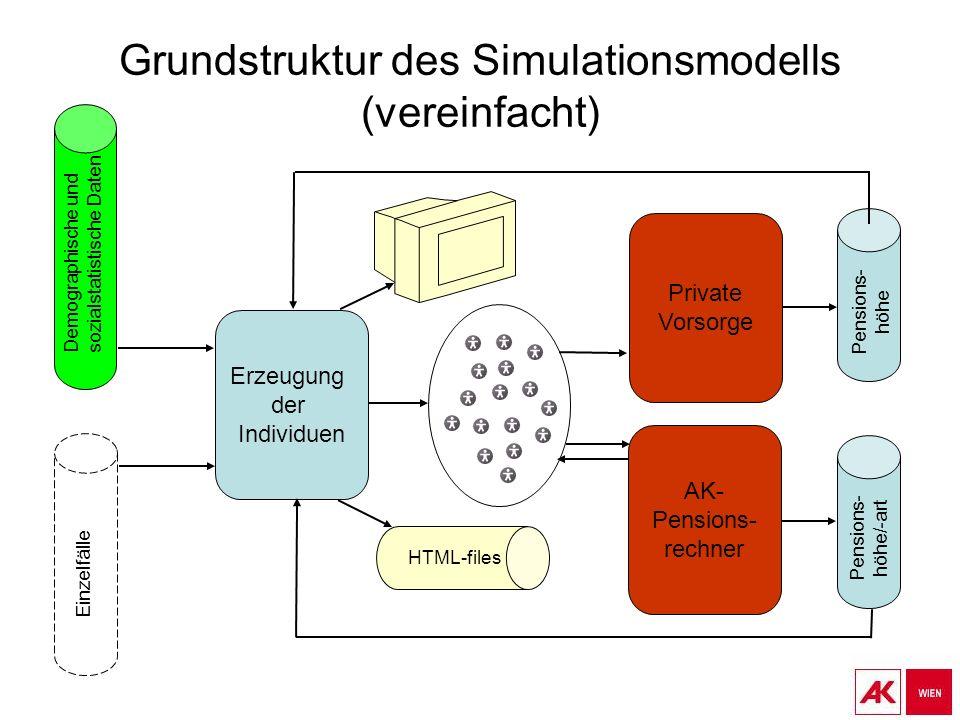 Grundstruktur des Simulationsmodells (vereinfacht) Erzeugung der Individuen AK- Pensions- rechner Demographische und sozialstatistische Daten Einzelfälle Pensions- höhe/-art Private Vorsorge Pensions- höhe HTML-files