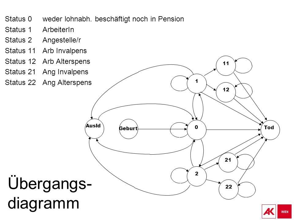 Übergangs- diagramm Status 0weder lohnabh. beschäftigt noch in Pension Status 1ArbeiterIn Status 2Angestelle/r Status 11Arb Invalpens Status 12Arb Alt