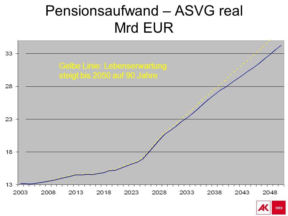 Pensionsaufwand – ASVG real Mrd EUR Gelbe Linie: Lebenserwartung steigt bis 2050 auf 90 Jahre