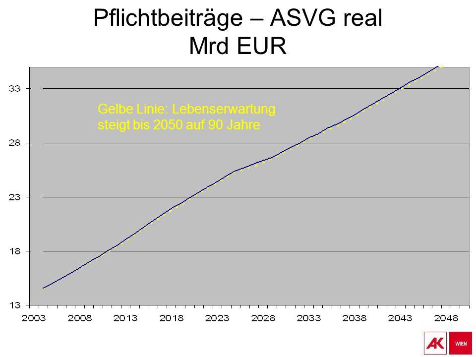 Pflichtbeiträge – ASVG real Mrd EUR Gelbe Linie: Lebenserwartung steigt bis 2050 auf 90 Jahre