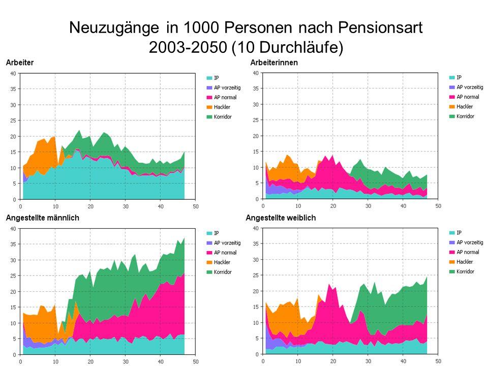 Neuzugänge in 1000 Personen nach Pensionsart 2003-2050 (10 Durchläufe)