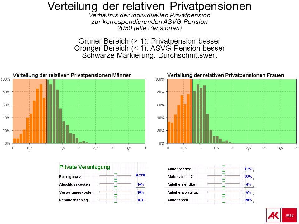 Verteilung der relativen Privatpensionen Verhältnis der individuellen Privatpension zur korrespondierenden ASVG-Pension 2050 (alle Pensionen) Grüner Bereich (> 1): Privatpension besser Oranger Bereich (< 1): ASVG-Pension besser Schwarze Markierung: Durchschnittswert