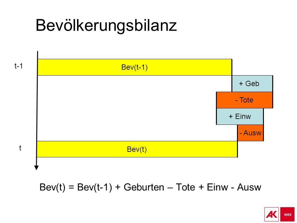 Bevölkerungsbilanz Bev(t) = Bev(t-1) + Geburten – Tote + Einw - Ausw Bev(t-1) + Einw - Ausw - Tote Bev(t) + Geb t-1 t