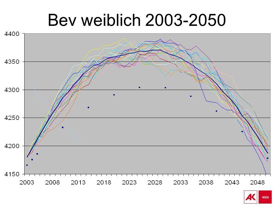 Bev weiblich 2003-2050