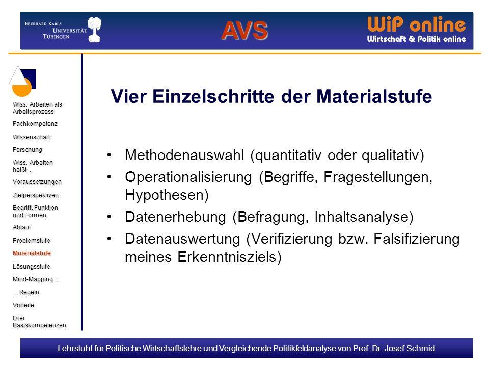 Lehrstuhl für Politische Wirtschaftslehre und Vergleichende Politikfeldanalyse von Prof. Dr. Josef Schmid Vier Einzelschritte der Materialstufe Method
