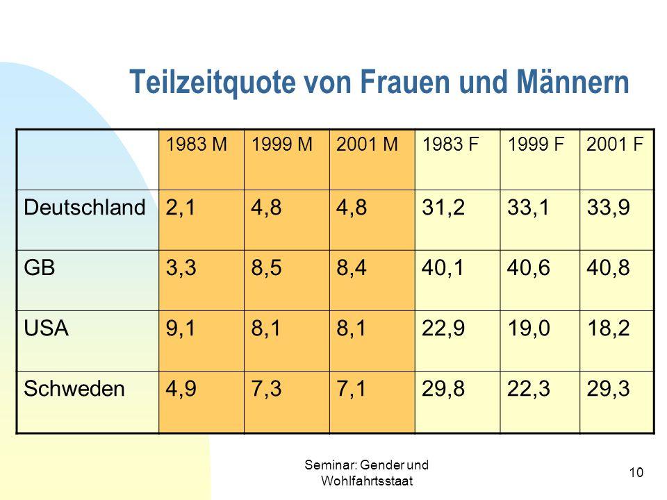 Seminar: Gender und Wohlfahrtsstaat 10 Teilzeitquote von Frauen und Männern 1983 M1999 M2001 M1983 F1999 F2001 F Deutschland2,14,8 31,233,133,9 GB3,38