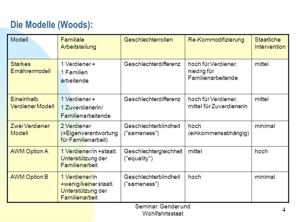 Seminar: Gender und Wohlfahrtsstaat 4 Die Modelle (Woods): ModellFamiliale Arbeitsteilung GeschlechterrollenRe-KommodifizierungStaatliche Intervention