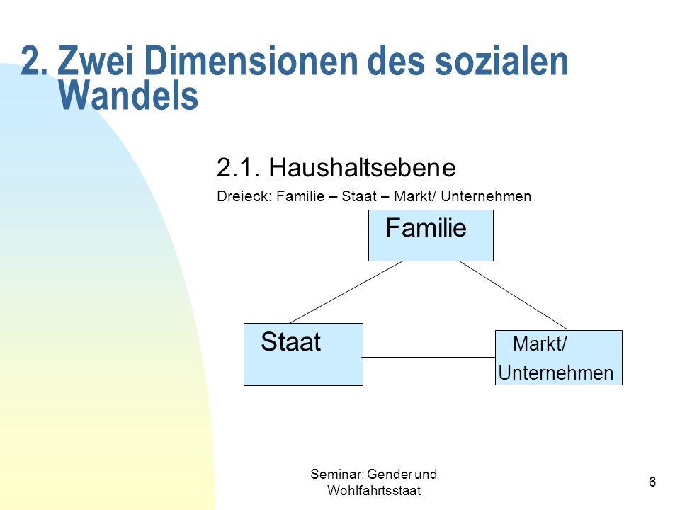 Seminar: Gender und Wohlfahrtsstaat 6 2. Zwei Dimensionen des sozialen Wandels 2.1. Haushaltsebene Dreieck: Familie – Staat – Markt/ Unternehmen Famil