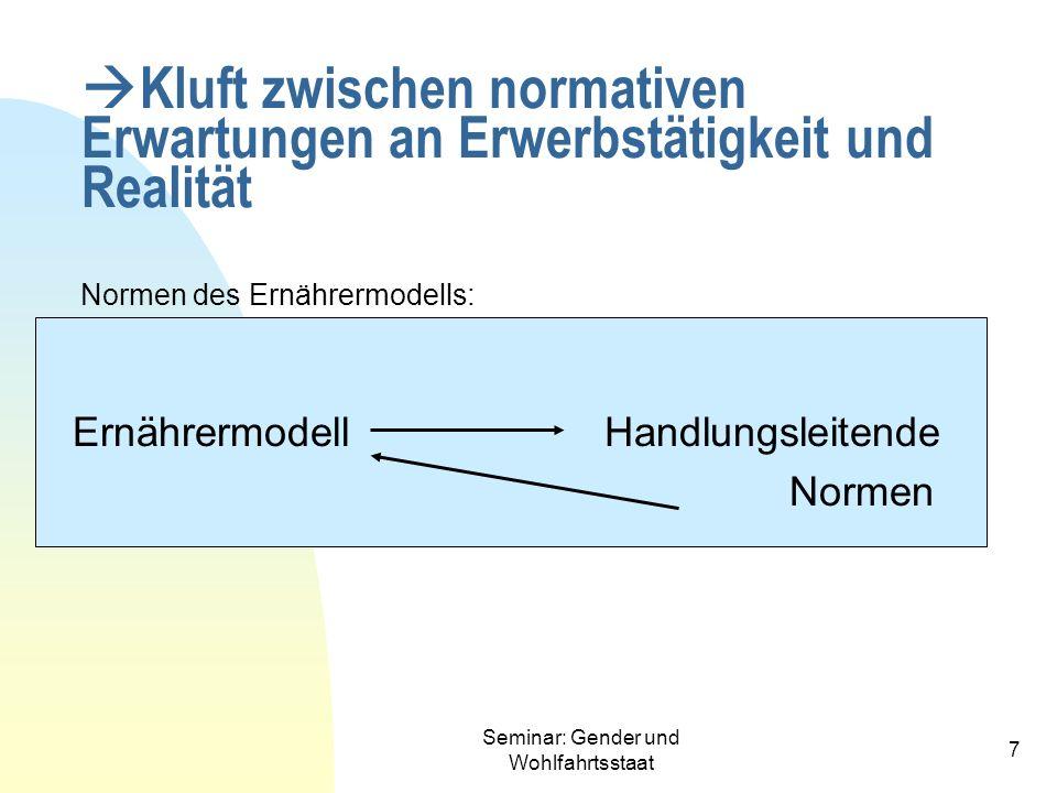 Seminar: Gender und Wohlfahrtsstaat 7 Kluft zwischen normativen Erwartungen an Erwerbstätigkeit und Realität Normen des Ernährermodells: Ernährermodel