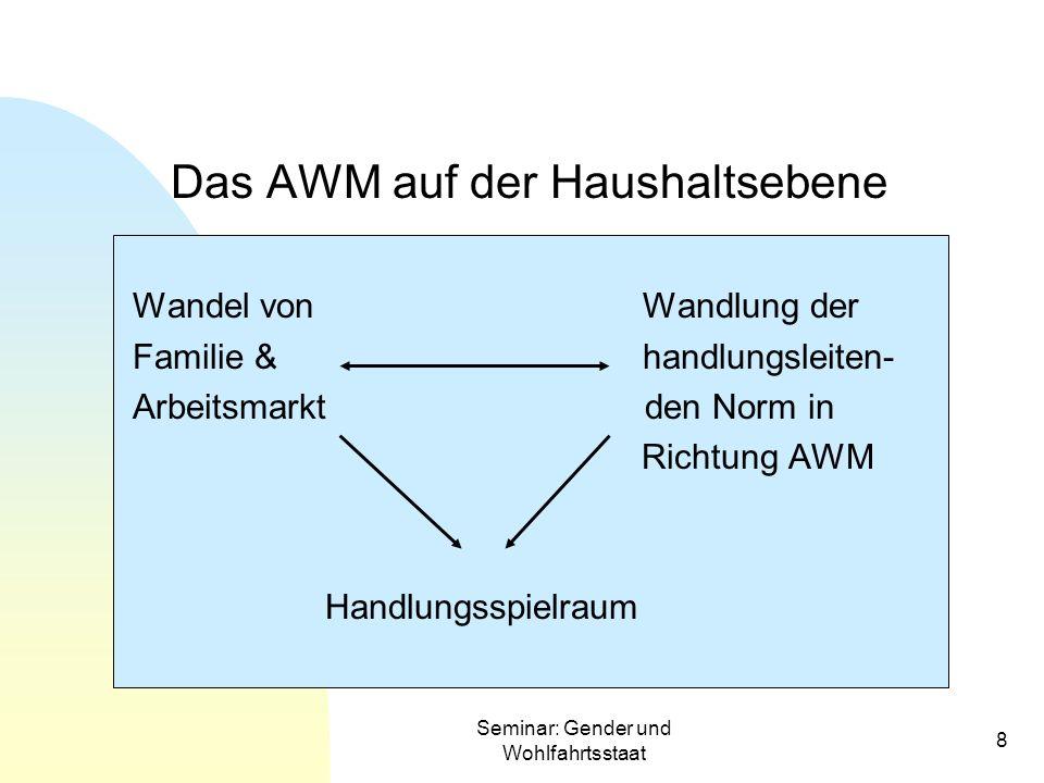 Seminar: Gender und Wohlfahrtsstaat 8 Das AWM auf der Haushaltsebene Wandel von Wandlung der Familie & handlungsleiten- Arbeitsmarkt den Norm in Richt