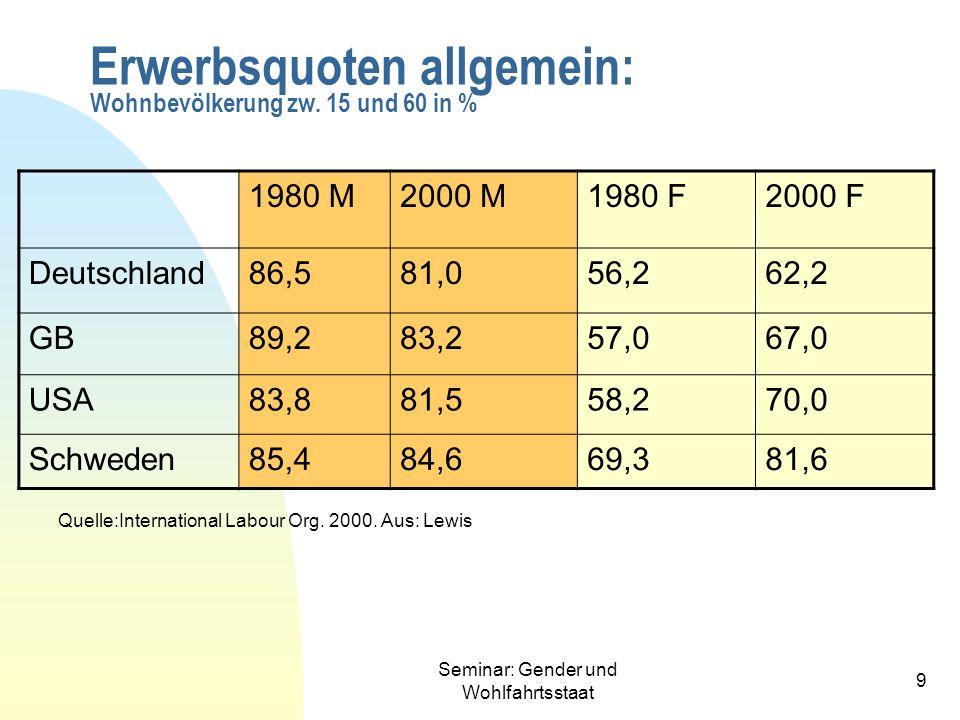 Seminar: Gender und Wohlfahrtsstaat 9 Erwerbsquoten allgemein: Wohnbevölkerung zw. 15 und 60 in % 1980 M2000 M1980 F2000 F Deutschland86,581,056,262,2