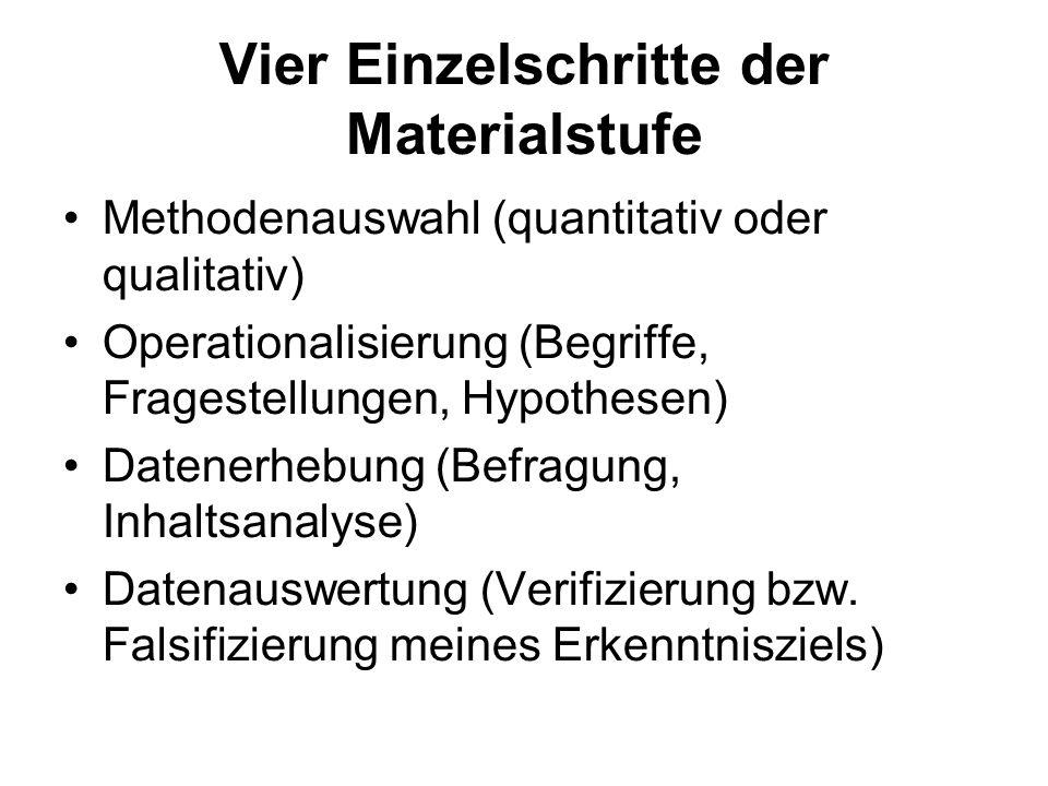 Vier Einzelschritte der Materialstufe Methodenauswahl (quantitativ oder qualitativ) Operationalisierung (Begriffe, Fragestellungen, Hypothesen) Datene