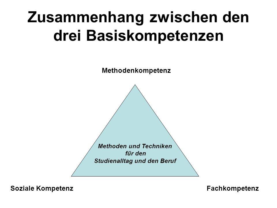 Zusammenhang zwischen den drei Basiskompetenzen Methoden und Techniken für den Studienalltag und den Beruf Methodenkompetenz Soziale KompetenzFachkomp
