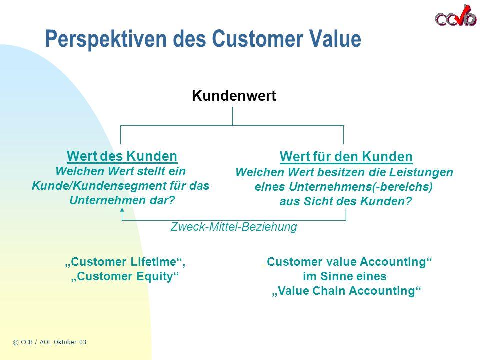 © CCB / AOL Oktober 03 Perspektiven des Customer Value Kundenwert Wert des Kunden Wert für den Kunden Welchen Wert stellt ein Kunde/Kundensegment für das Unternehmen dar.