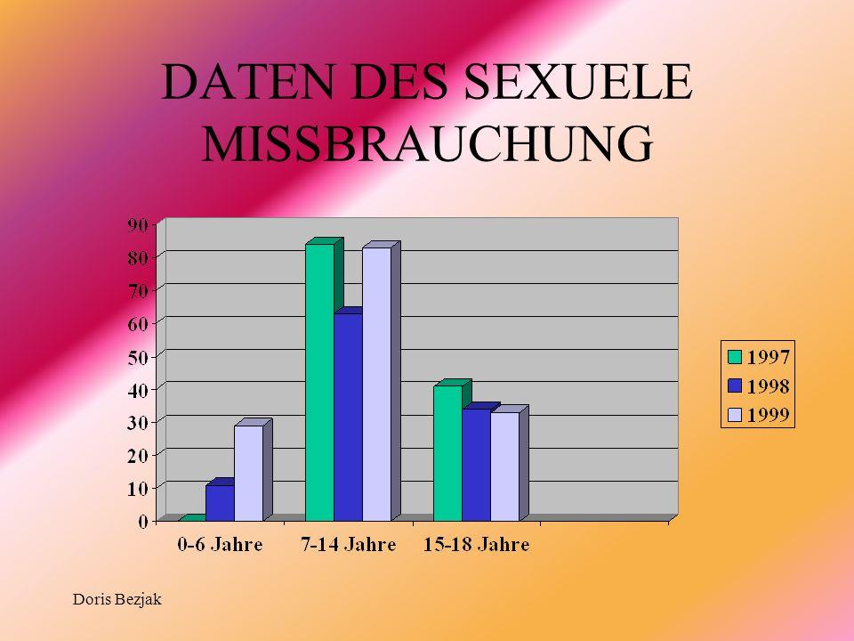 Doris Bezjak DATEN DES SEXUELE MISSBRAUCHUNG
